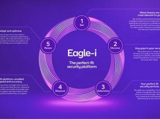 BT launches AI-powered security platform Eagle-i